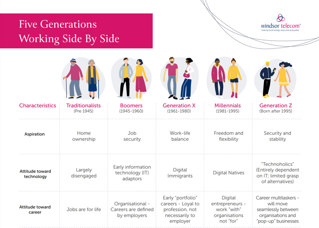 Five generations working side by side infographic