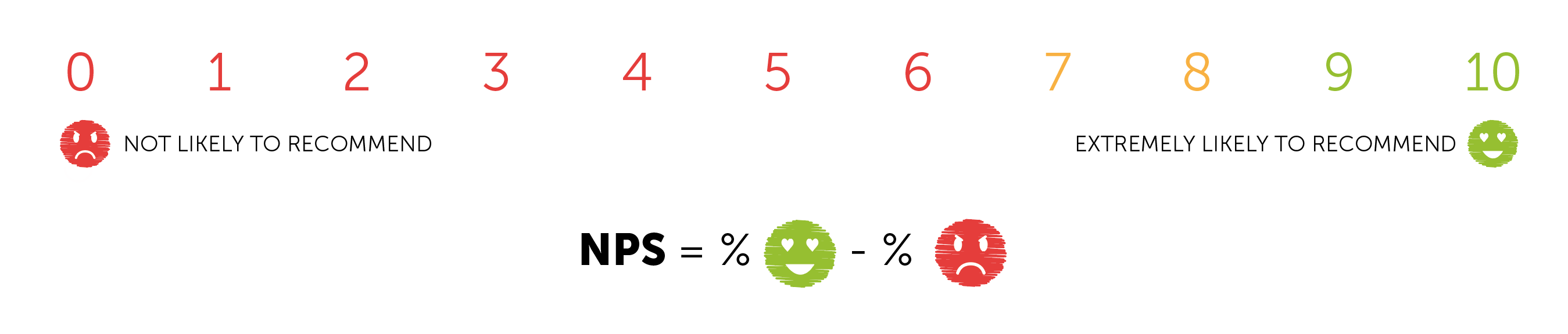 What is a Net Promoter Score